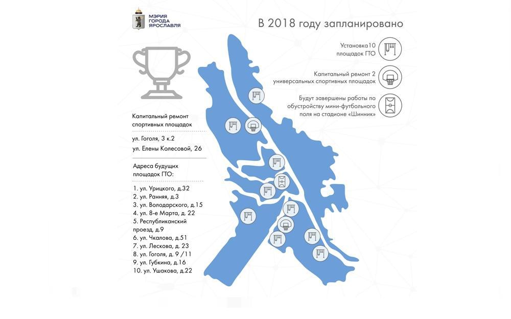 В Ярославле установят 10 новых площадок ГТО: адреса