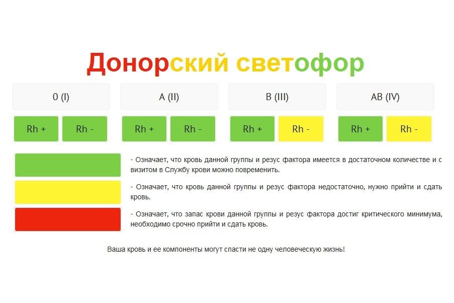 Светофор для донора. Ярославцы сдали более 2 тысяч литров крови