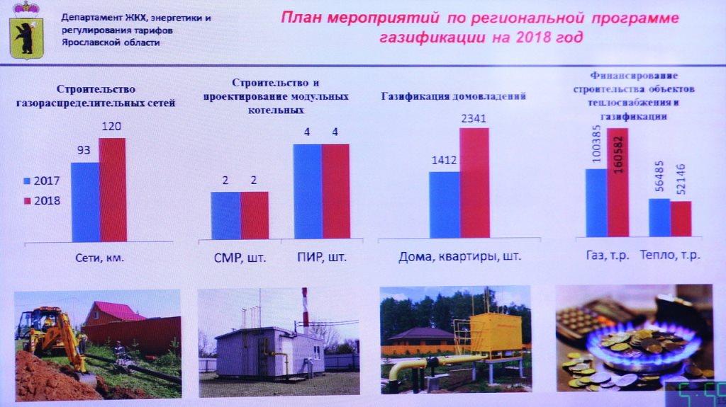 В Ярославской области началась подготовка к отопительному сезону