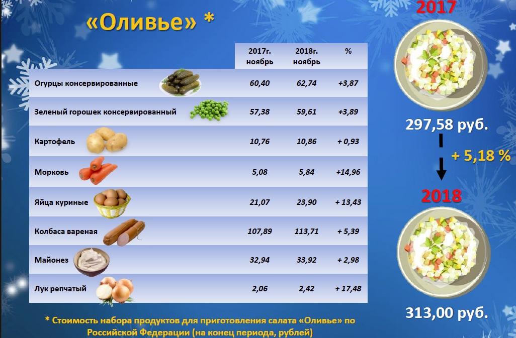 Индекс оливье: во сколько обойдется новогодний салат жителям Ярославской области