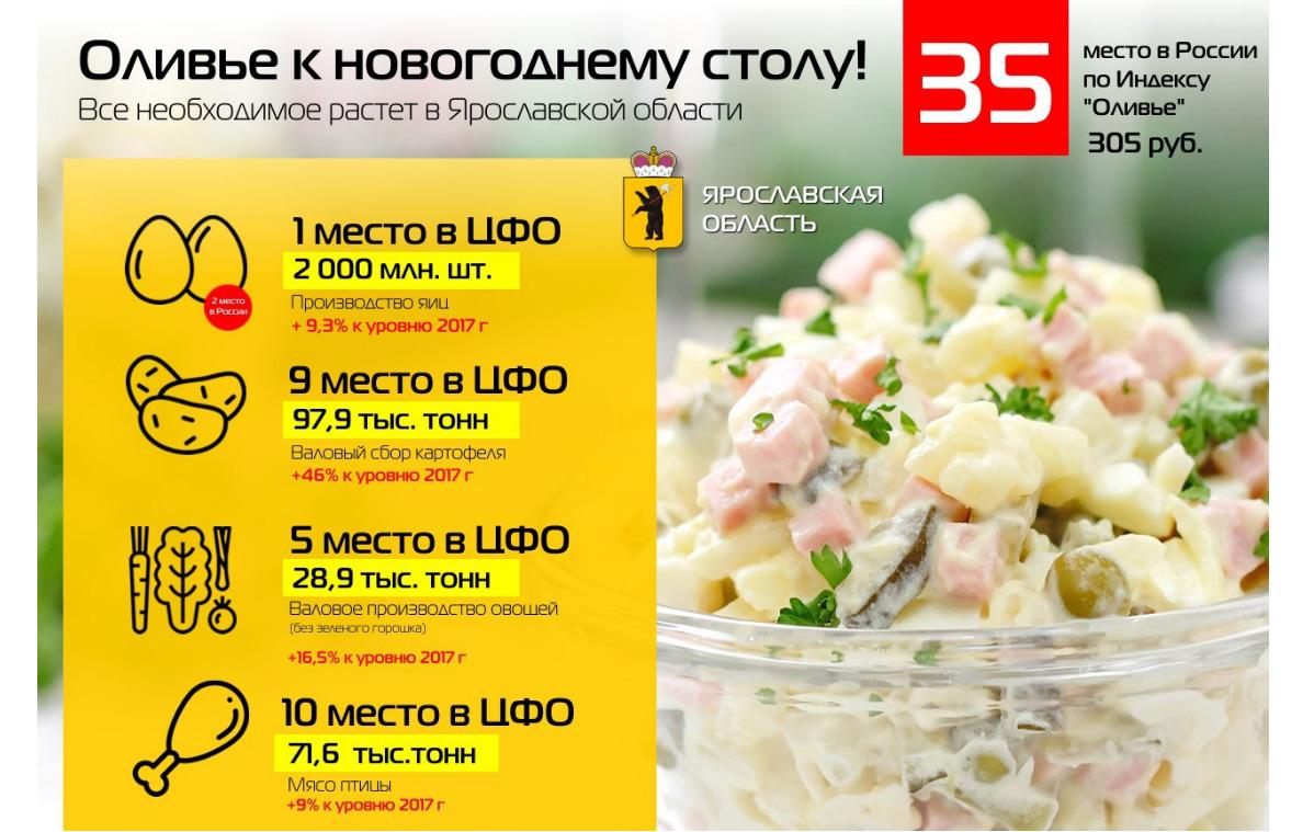 Индекс новогодних салатов: какое место занимает Ярославская область