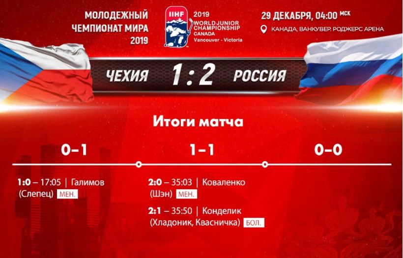 Гол игрока «Локомотива» принес молодежной сборной России победу над чехами на ЧМ