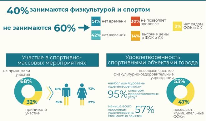 Только 40% ярославцев занимаются спортом