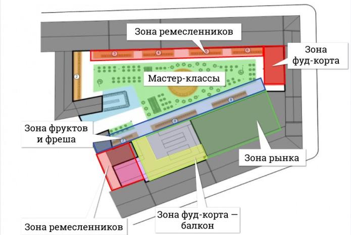 В Ярославле хотят модернизировать Центральный рынок: проекты