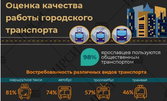 ИРСИ: большинство ярославцев довольны работой общественного транспорта