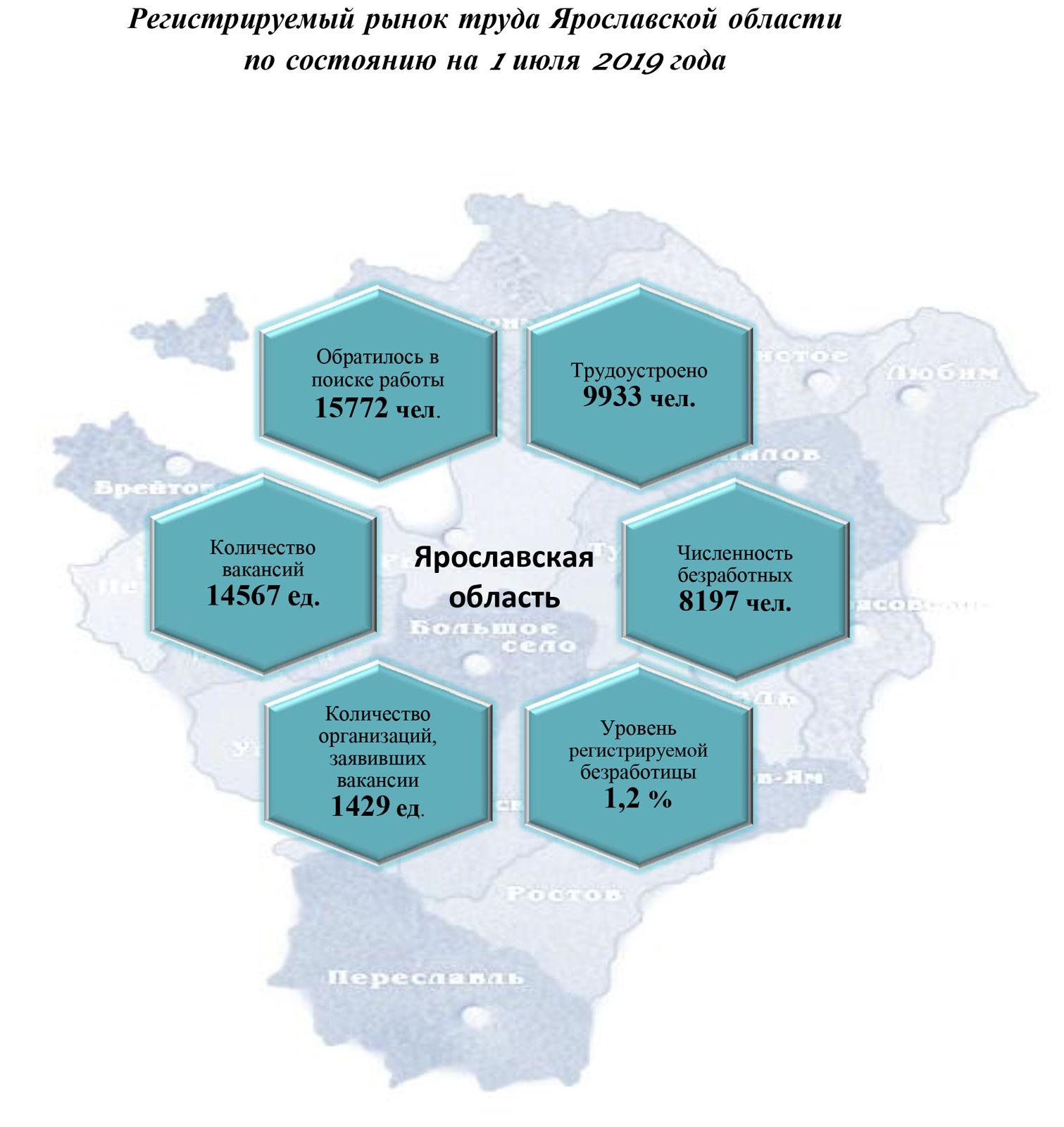 Названо число официально зарегистрированных безработных в Ярославской области