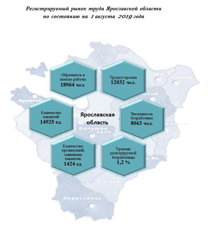 В Ярославской области снизилась общая безработица
