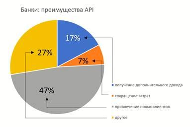 В банковском секторе России начинается API-трансформация