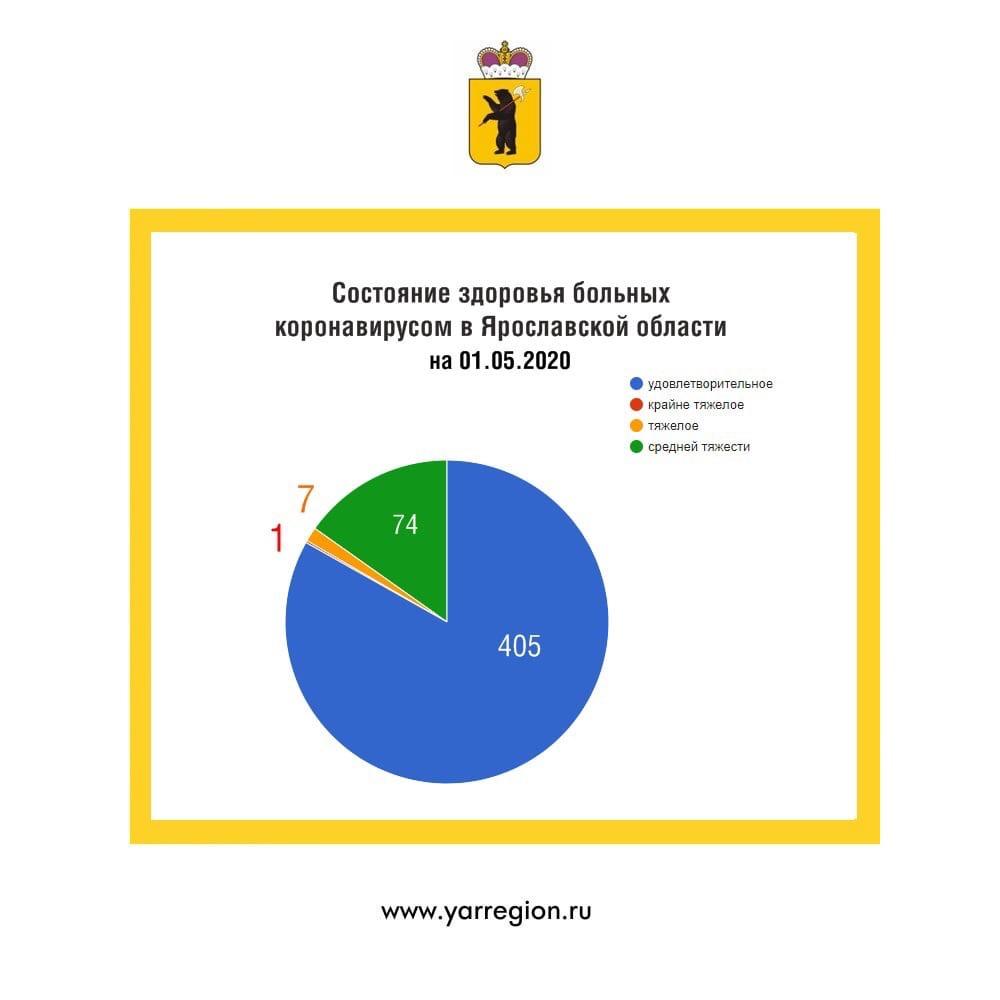 Дмитрий Миронов: число заболевших коронавирусом в Ярославской области увеличилось на 64 человека