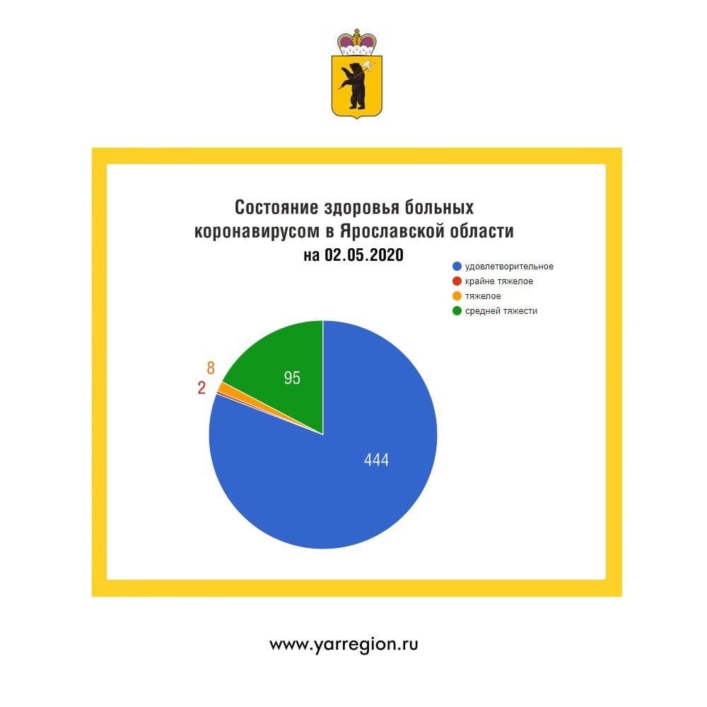 Еще 64 случая коронавируса выявили в Ярославской области за сутки - Миронов