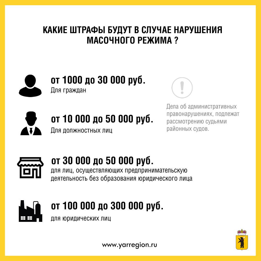 За нарушение масочного режима в Ярославской области будут штрафовать