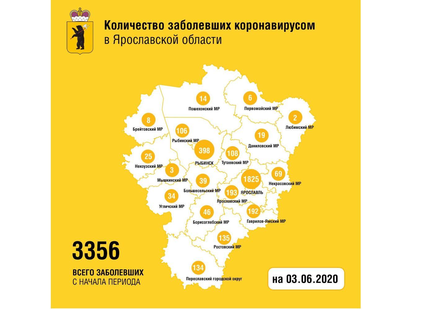 В Ярославской области за сутки от коронавируса вылечили еще 70 человек