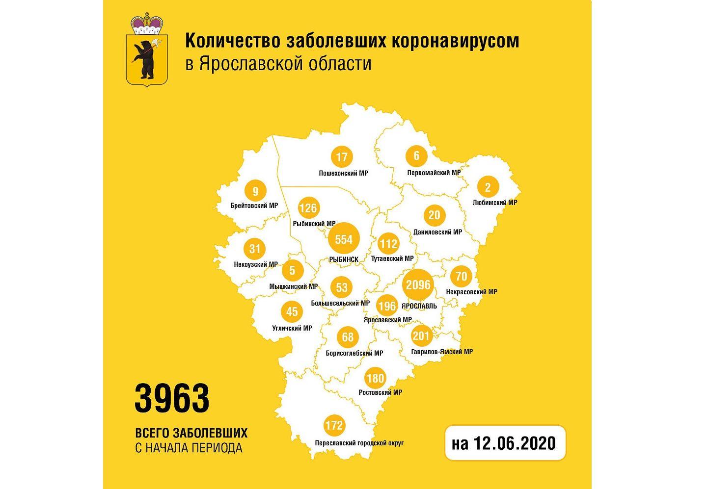 В Ярославской области от коронавируса вылечили еще 109 человек, один скончался