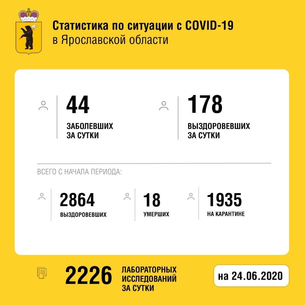 В Ярославской области от коронавируса скончался пожилой мужчина, выздоровели еще 178 человек