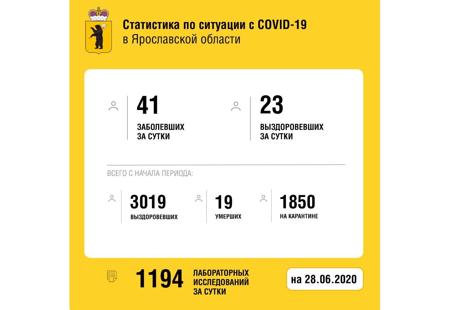В Ярославской области от коронавируса вылечили еще 23 человек