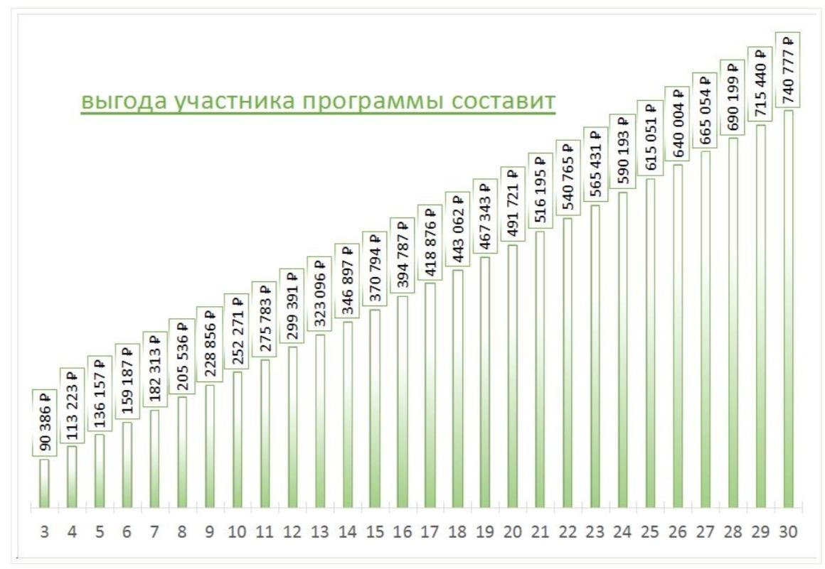 Жители Ярославской области могут получить ипотечные кредиты по сниженной процентной ставке