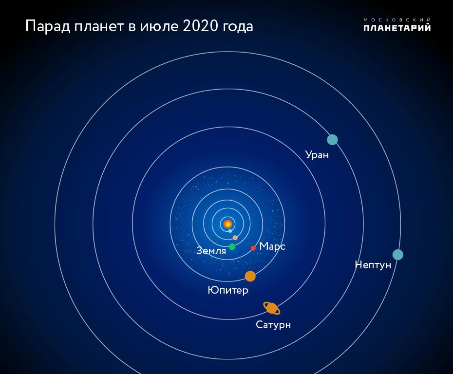 Ярославцы могут посмотреть на парад планет невооруженным глазом