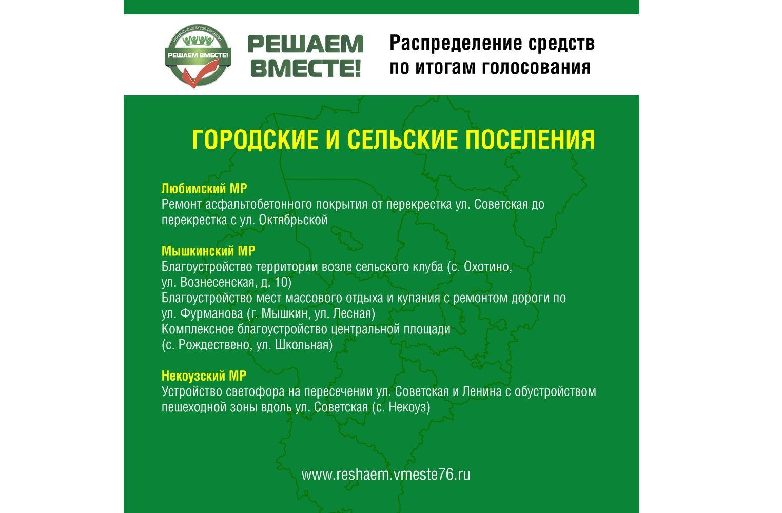 Дмитрий Миронов: в Ярославской области подвели итоги голосования по дополнительным объектам «Решаем вместе!»