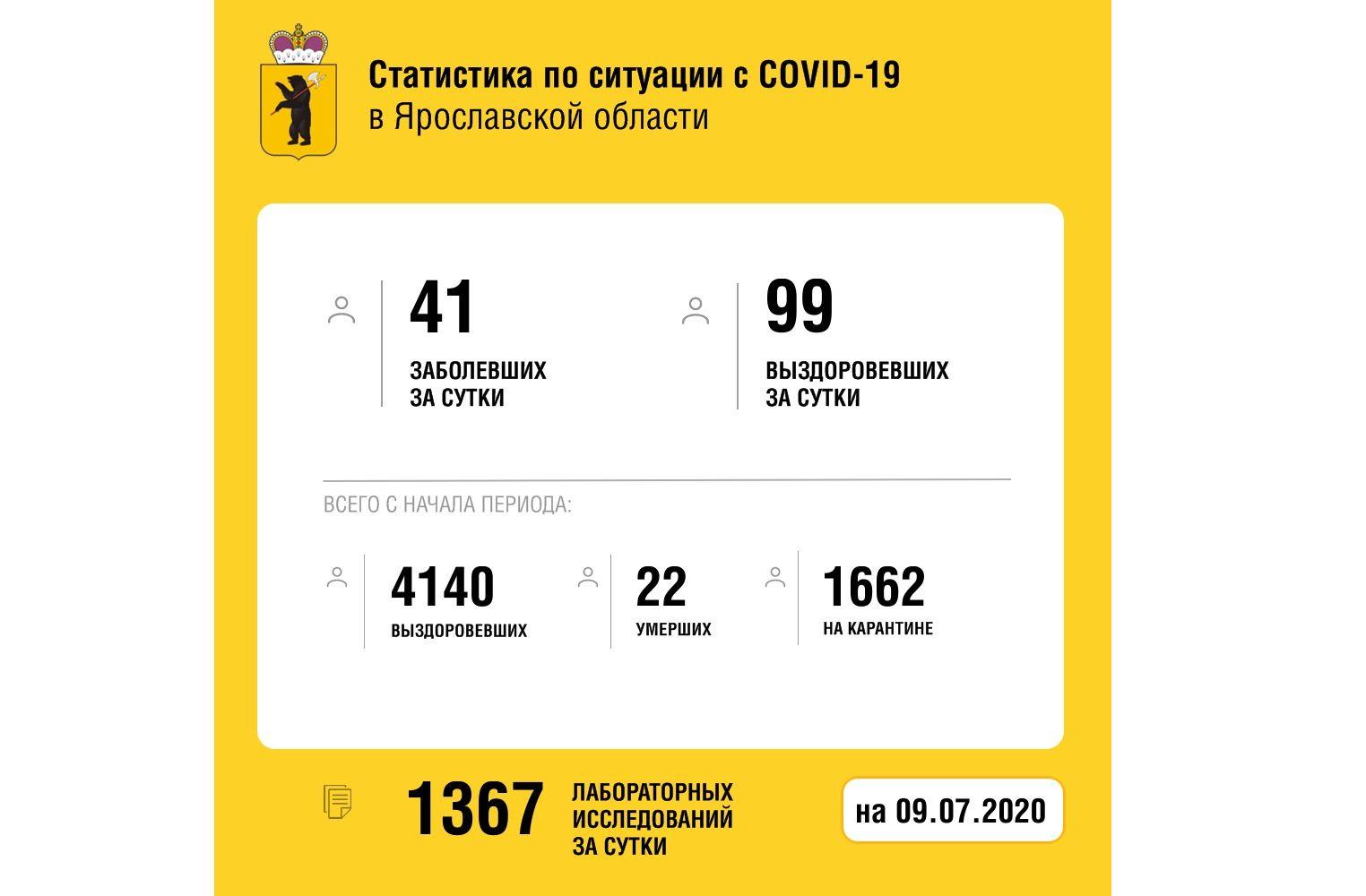 В Ярославской области от коронавируса вылечили еще 99 человек
