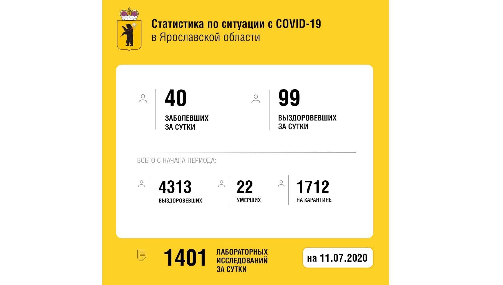 Еще 99 жителей Ярославской области вылечили от коронавируса