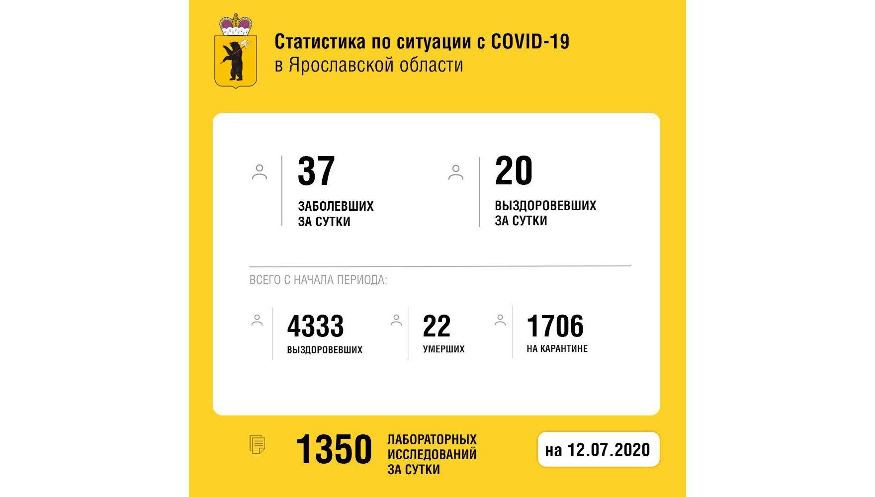 В Ярославской области вылечили от коронавируса еще 20 человек