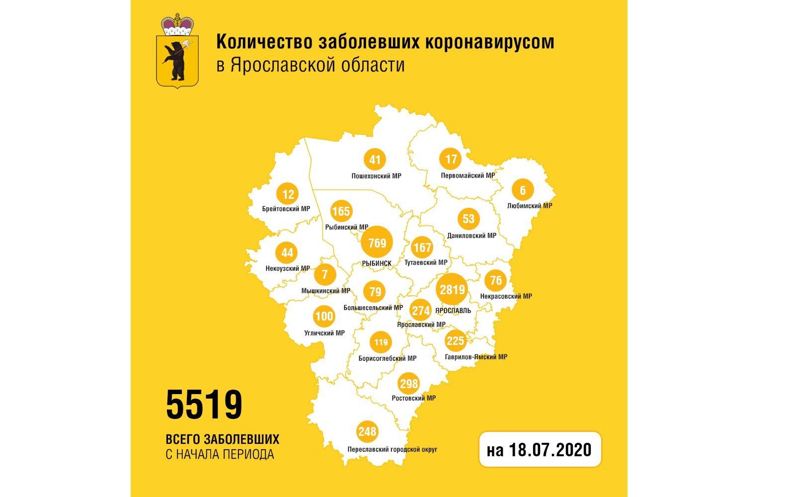 Еще 77 жителей Ярославской области вылечились от коронавируса