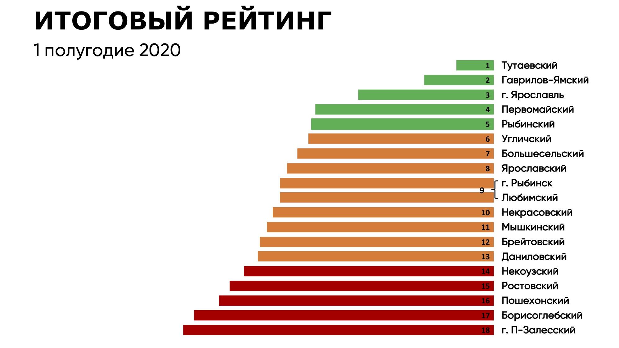 Дмитрий Миронов назвал лидеров «Рейтинга-76»