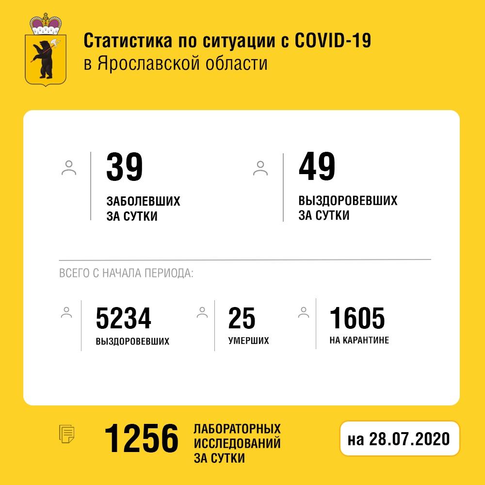 За сутки в Ярославской области количество вылечившихся от коронавируса жителей превысило число заболевших