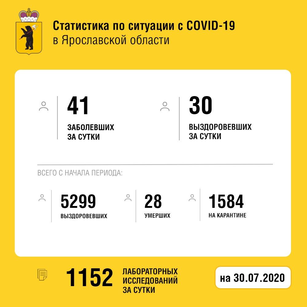 В Ярославской области за сутки 30 человек вылечились от коронавируса, один скончался