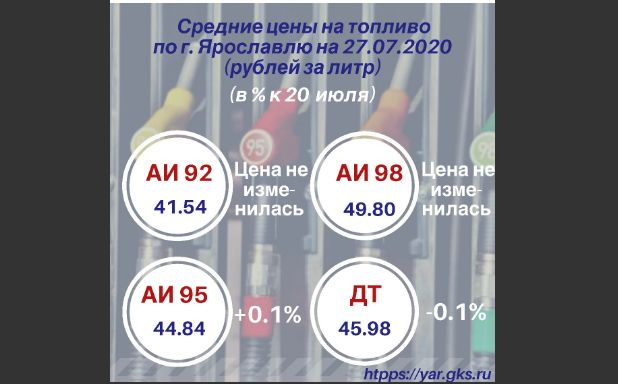 В Ярославской области подорожал 95-й бензин, но подешевело дизельное топливо