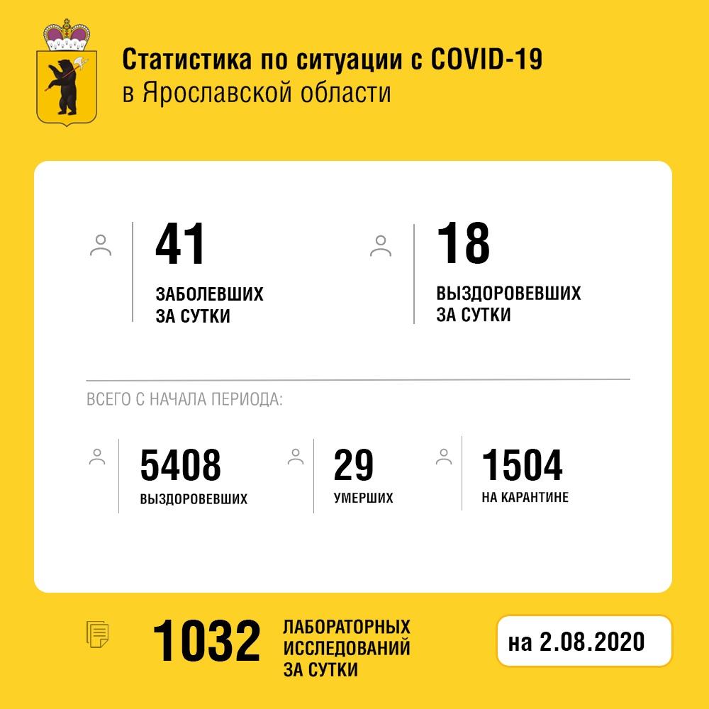 В Ярославской области 18 человек за сутки вылечились от коронавируса
