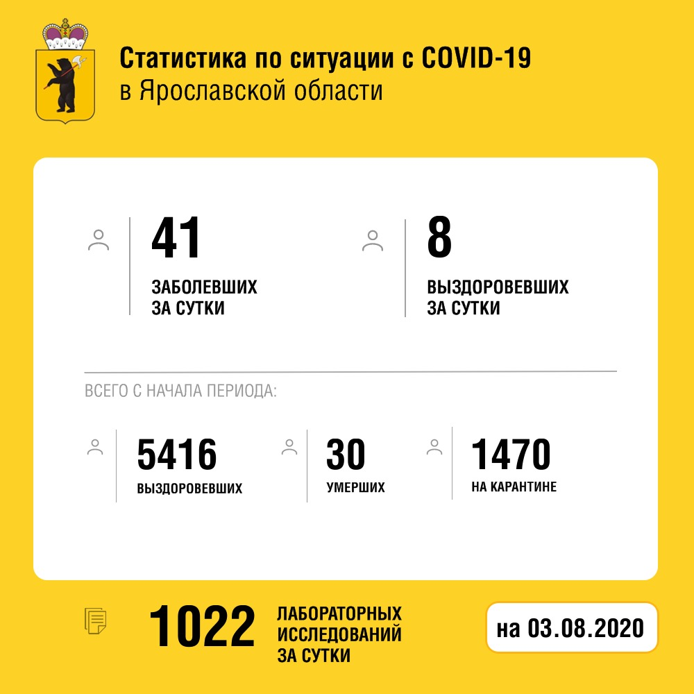 В Ярославской области от коронавируса скончался пожилой мужчина, выписали 8 пациентов