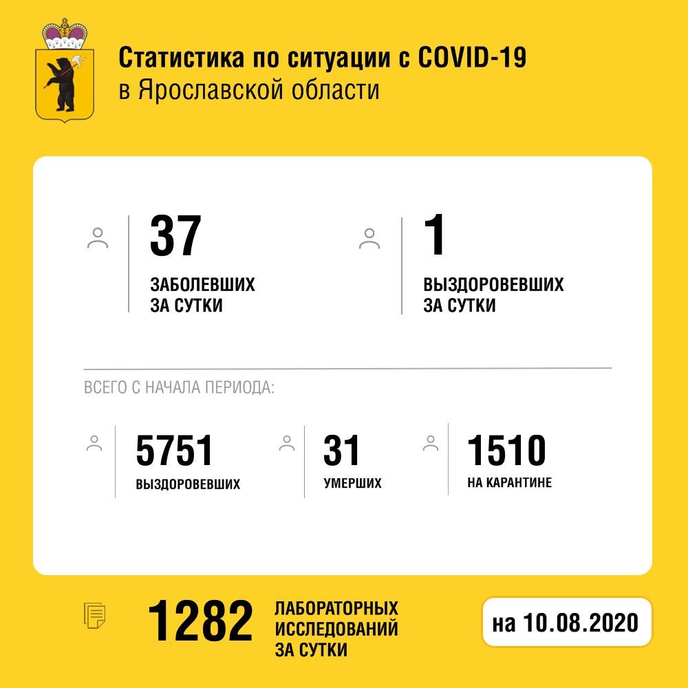 За сутки коронавирус выявили у 37 жителей Ярославской области