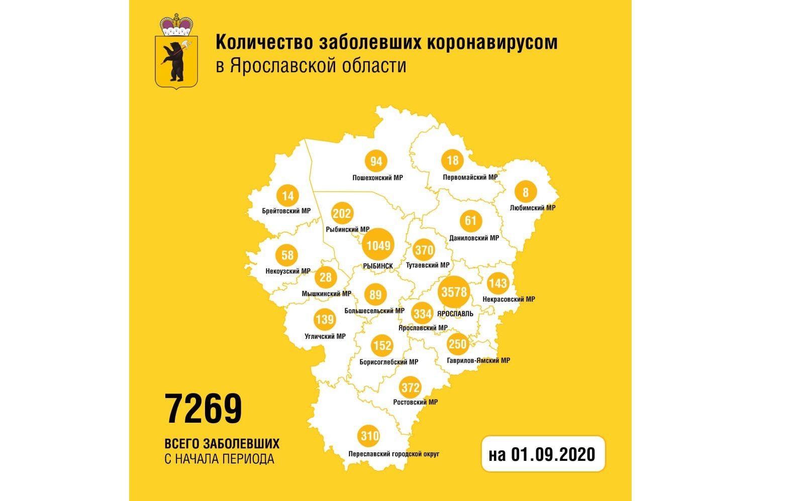 В Ярославской области вылечили от коронавируса еще 128 человек, один мужчина скончался