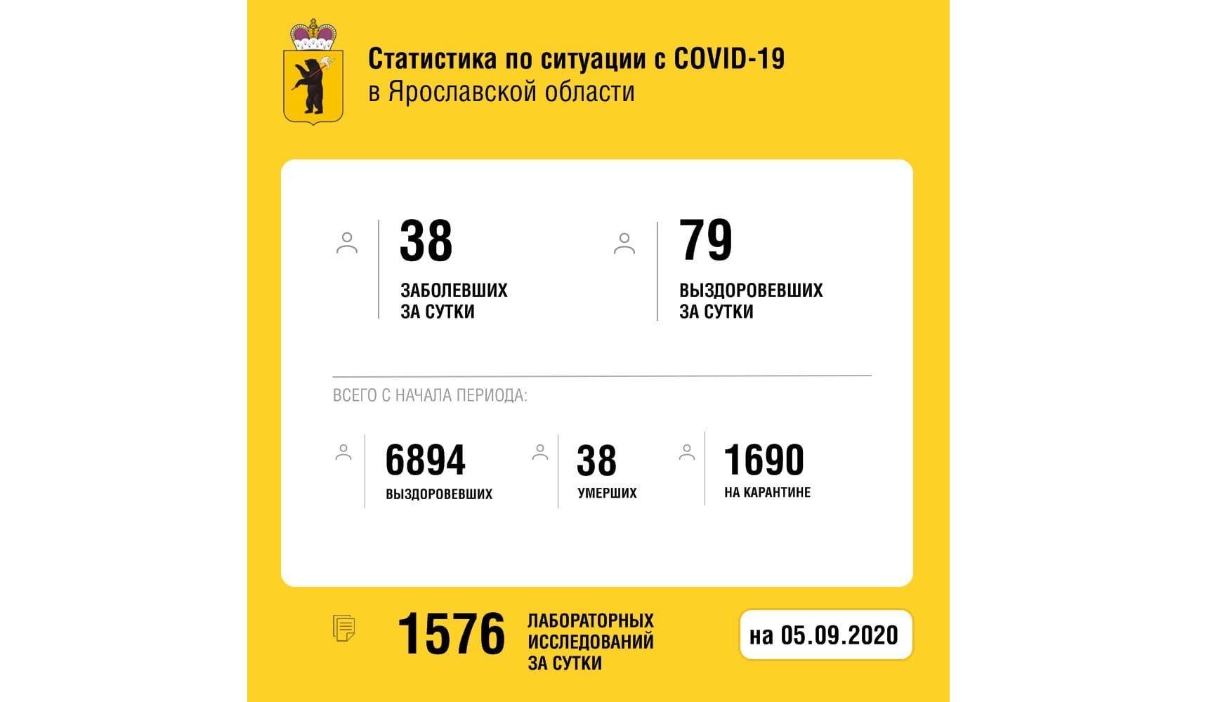 В Ярославской области вылечили от коронавируса еще 79 человек