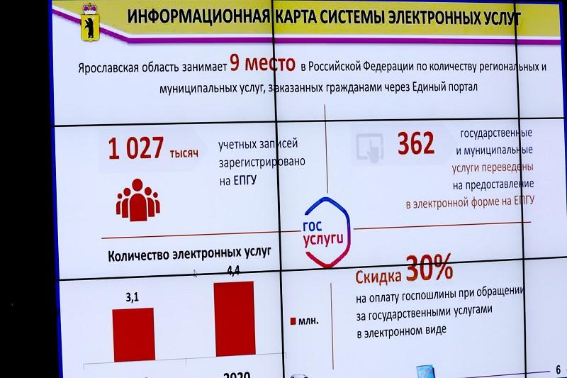 4,4 млн электронных услуг предоставили жителям Ярославской области за полгода