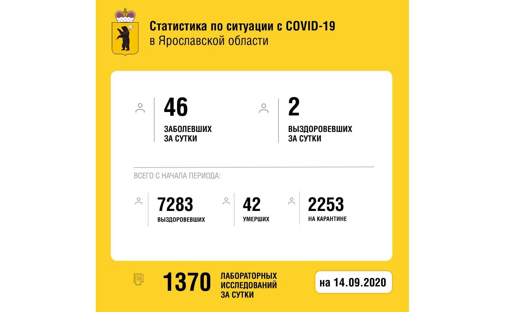 Еще два жителя Ярославской области вылечились от коронавируса
