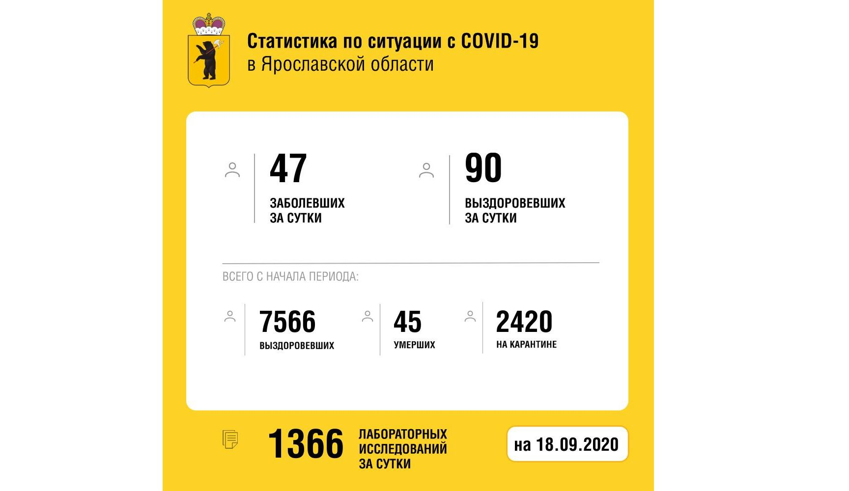 В Ярославской области вылечили от коронавируса еще 90 человек