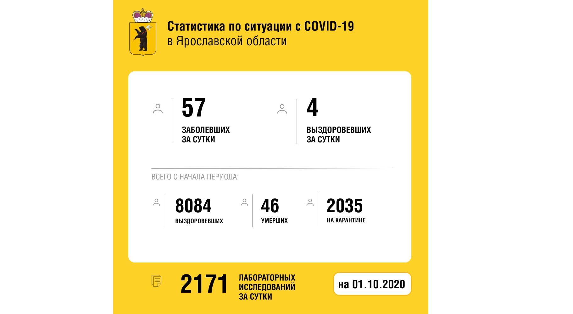 Еще четыре жителя Ярославской области вылечились от коронавируса