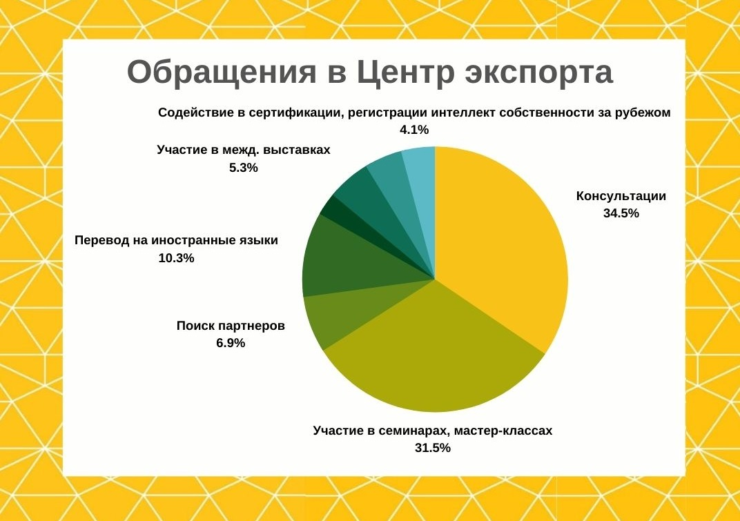 Рост экспорта региональной продукции за первое полугодие составил почти 9 процентов