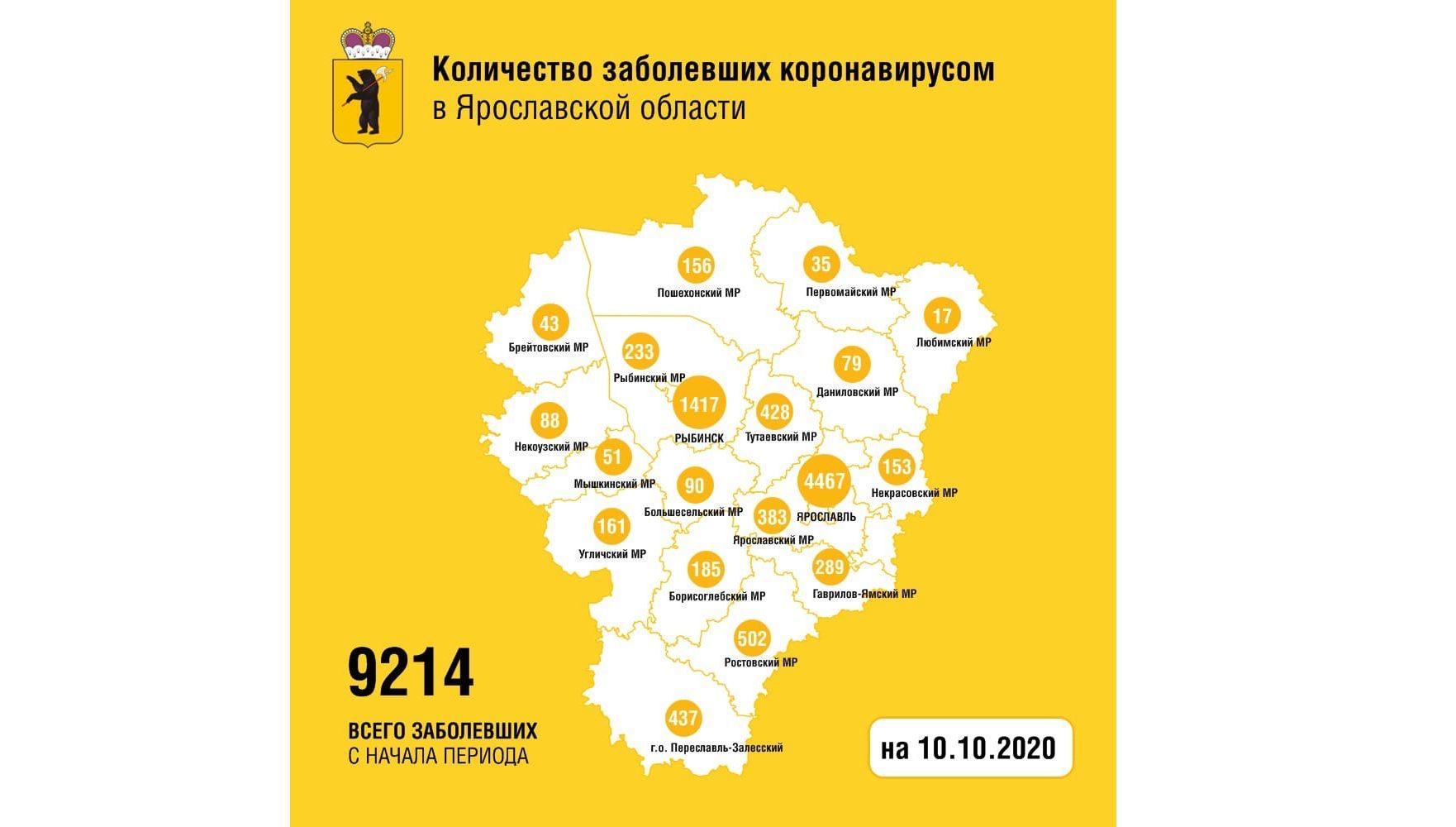 Еще 109 жителей Ярославской области вылечили от коронавируса