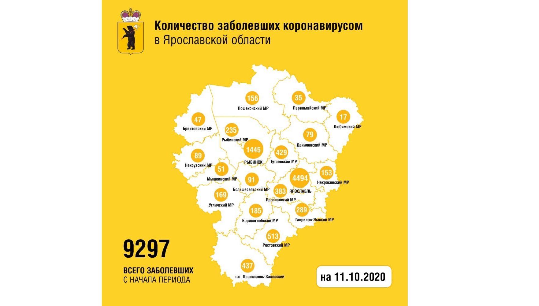 В Ярославской области вылечили от коронавируса еще 34 человека