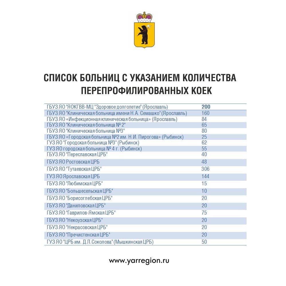 В Ярославской области планируют увеличить количество коек для пациентов с коронавирусом