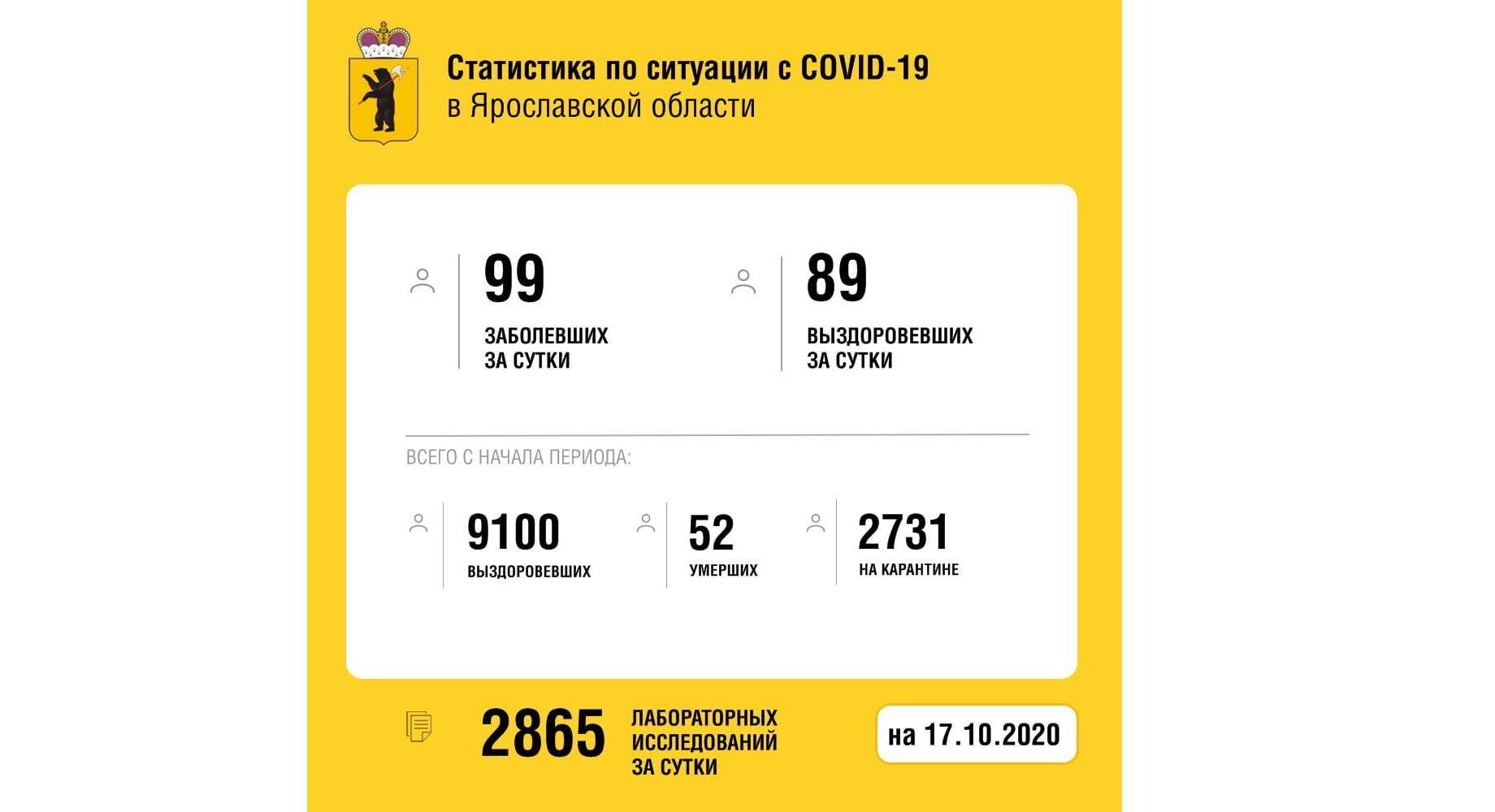 Еще 89 жителей Ярославской области вылечили от коронавируса