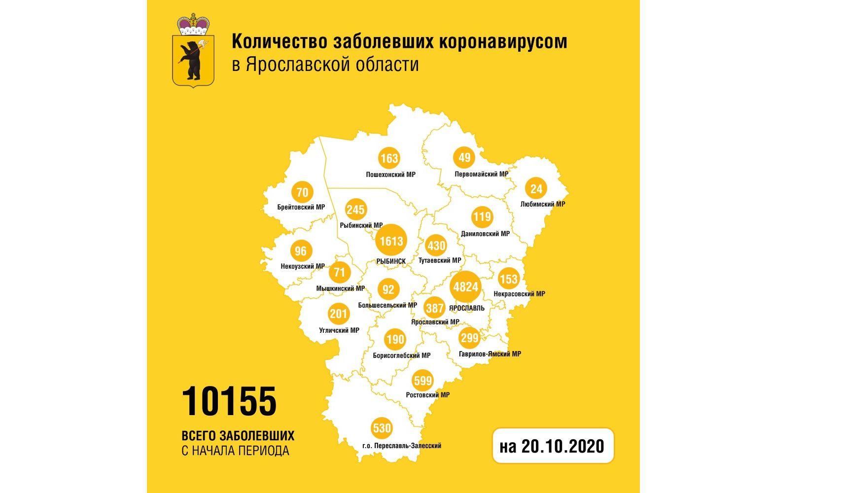 В Ярославской области вылечили от коронавируса еще 99 человек, двое скончались