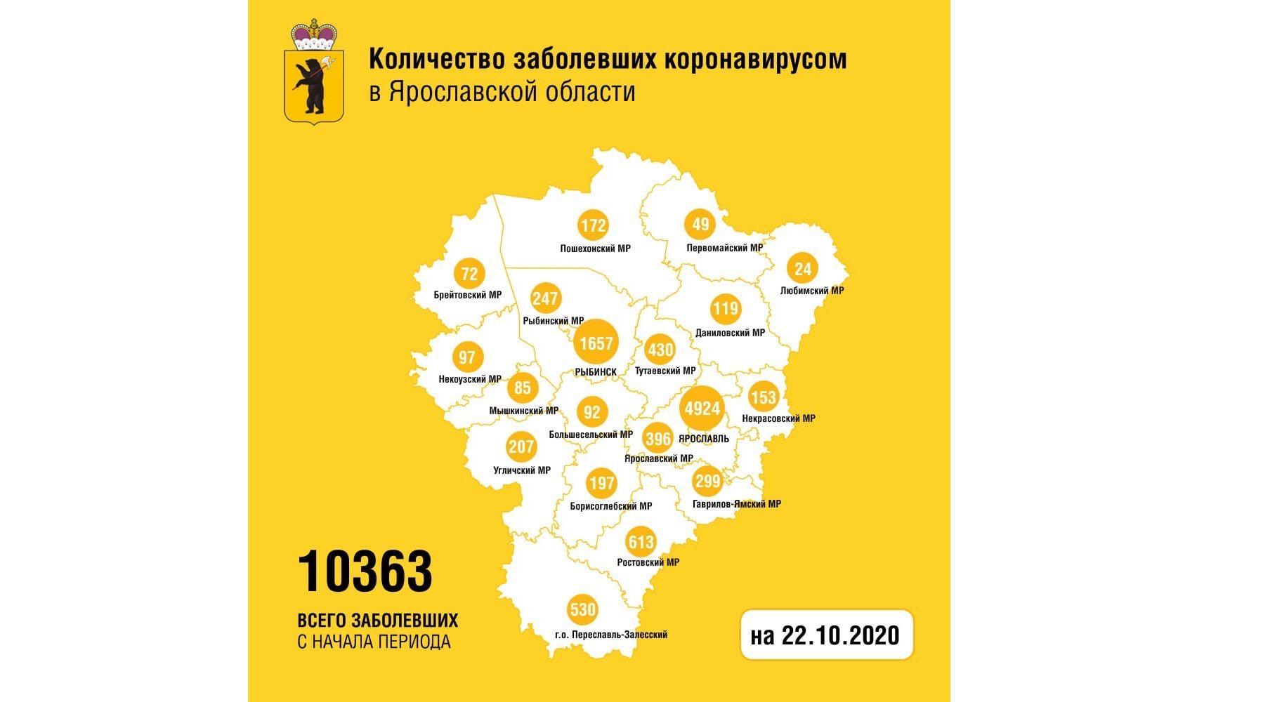В Ярославской области от коронавируса вылечили еще 83 человек, один скончался