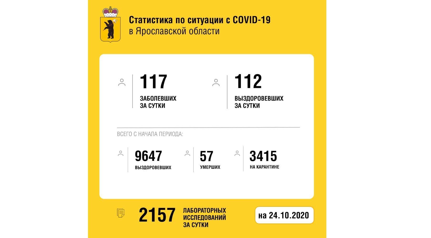 В Ярославской области вылечили от коронавируса еще 112 человек, двое скончались