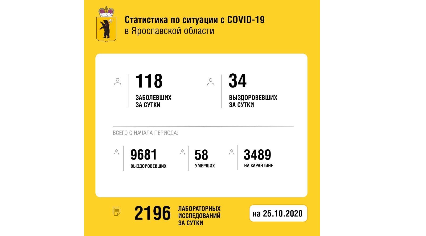 В Ярославской области еще 34 жителей региона вылечили от коронавируса, один скончался