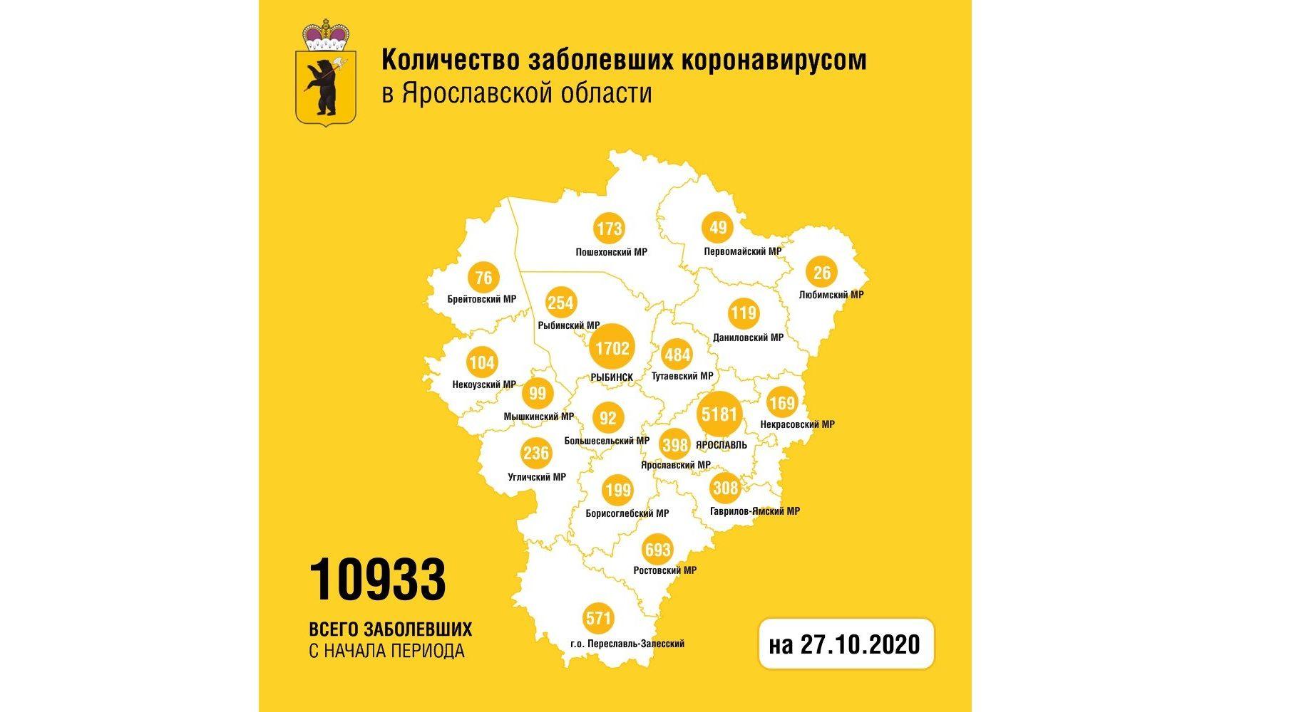 Еще 131 жителя Ярославской области вылечили от коронавируса