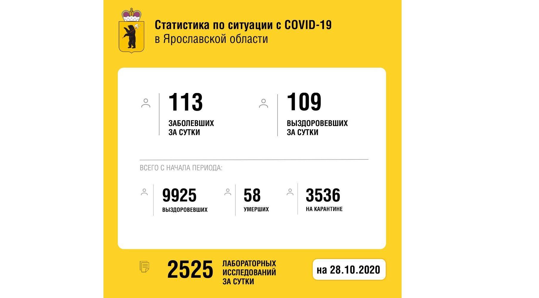 В Ярославской области вылечили от коронавируса еще 109 человек